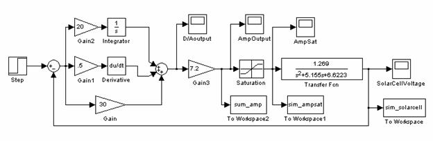 Controlling the satellite pid controller in matlab figure 3a 3b measuring saturation simulink block diagram of pid controller ccuart Image collections
